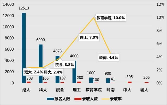 香港内地学生录取率