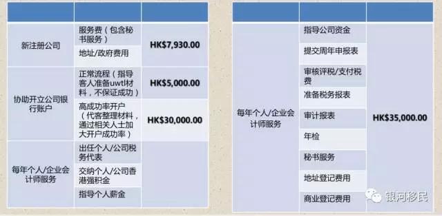 在香港成立公司所需费用