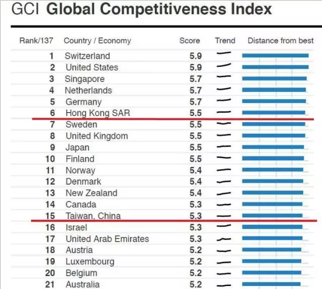 全球竞争力排名:香港回升至第六!