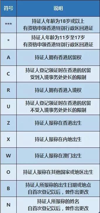 香港身份证的用处