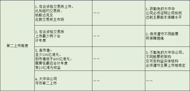 为什么内地公司都要去香港上市