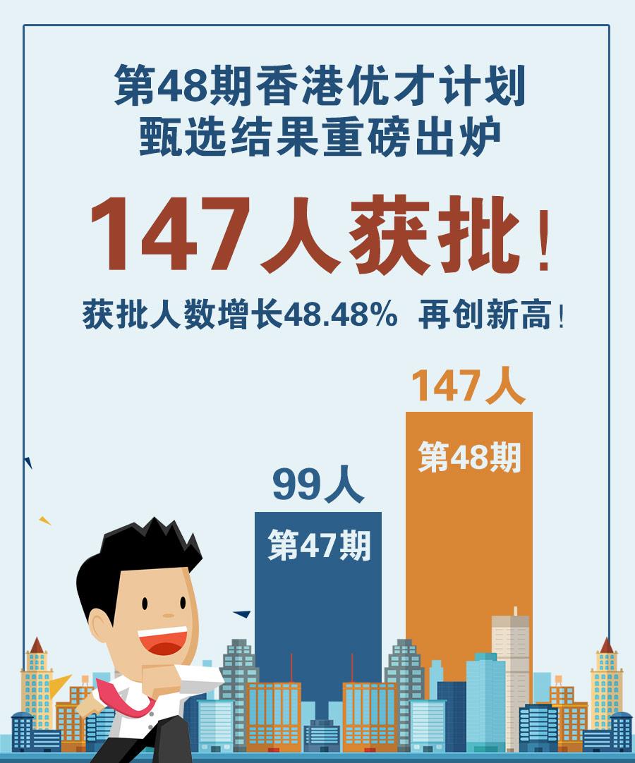 第48期香港优才计划甄选结果