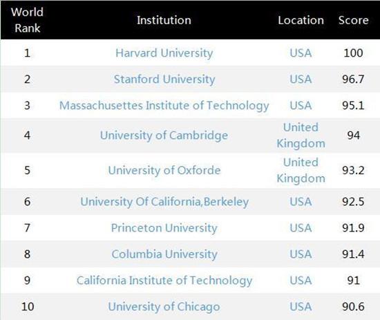 美国世界大学排名