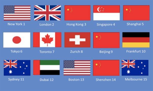 最新全球金融中心排行:香港仍是亚洲第一!北上深争做内地金融领头羊!