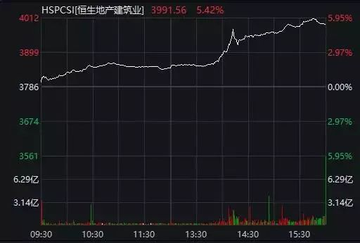 一夜之间香港股市暴涨