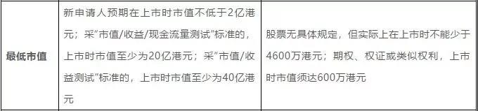 美国、澳门,香港交易所大对比,在哪上市最划算?