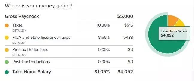 看看你的收入在美国能过怎样的生活?