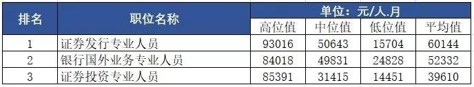 深圳以9890元月薪7年领跑广东,北上广深收入多少算穷人?