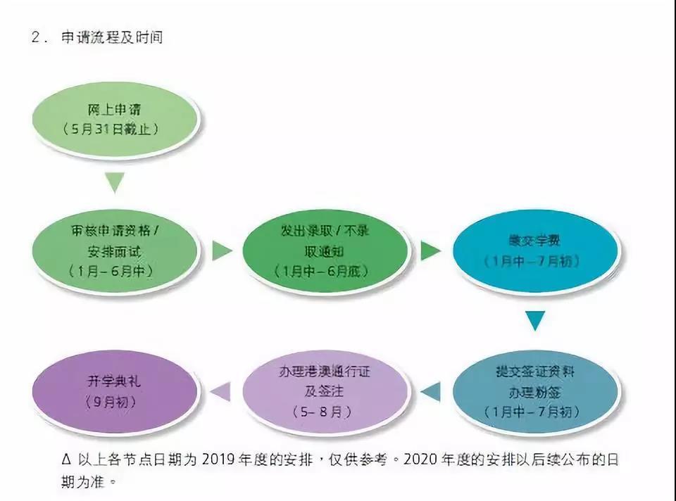 香港公开大学新模式授课,留学生不在校也能拿香港身份!
