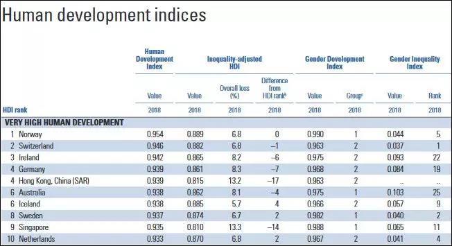 香港人平均受12年教育,人均年收入XX万元,全球最长寿