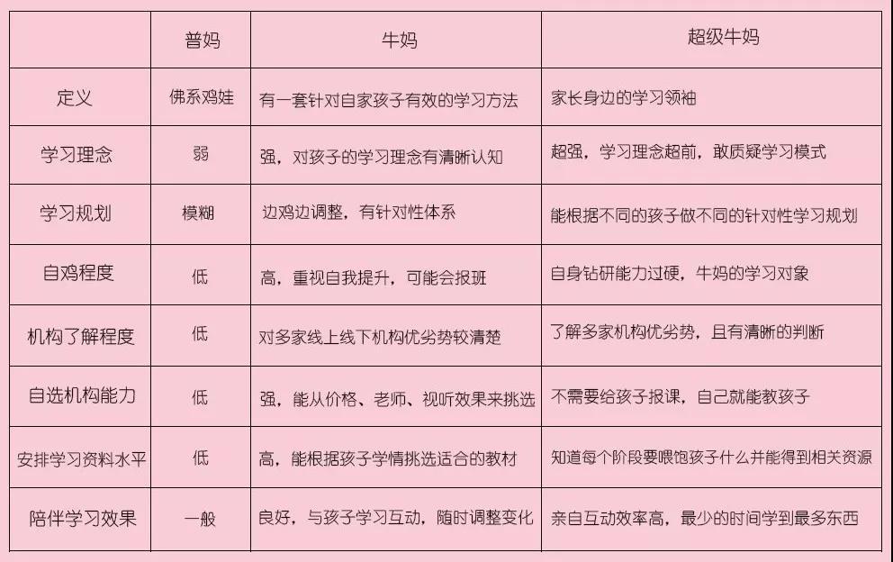 中国妈妈进阶宝典:普妈、牛妈、超级牛妈都怎么给娃做英语启蒙?