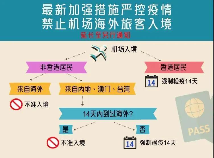 宝藏帖:去香港隔离可住哪些酒店?收费如何?谁能在深圳居家隔离?
