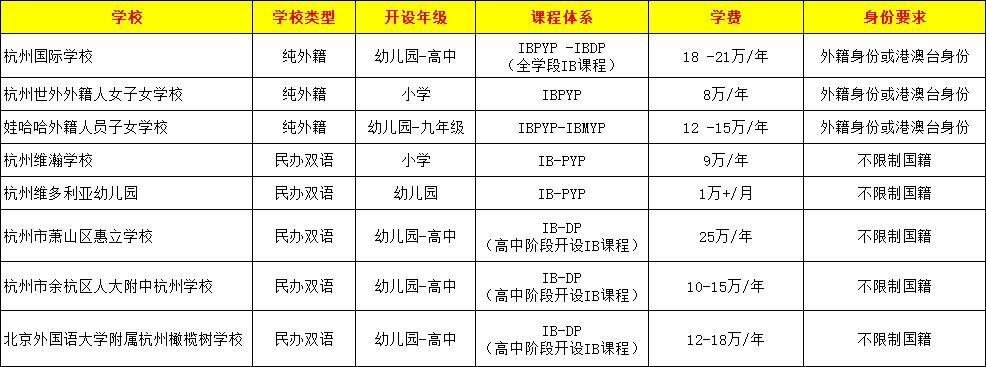 杭州IB学校大盘点,和上海的差距不止五年?