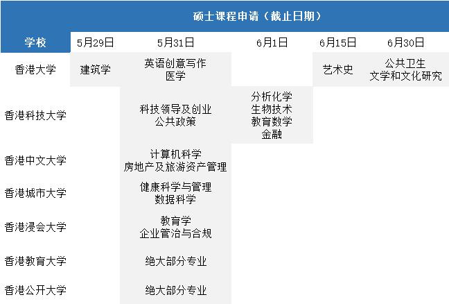 香港读研,图什么?