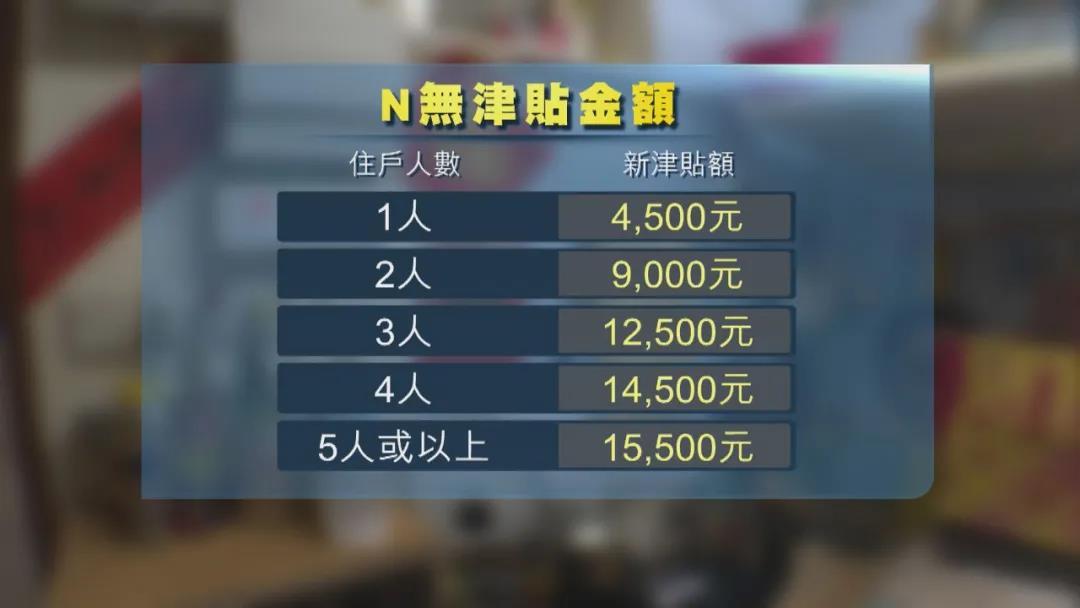 香港又发钱了!这类人至少可领4500,
