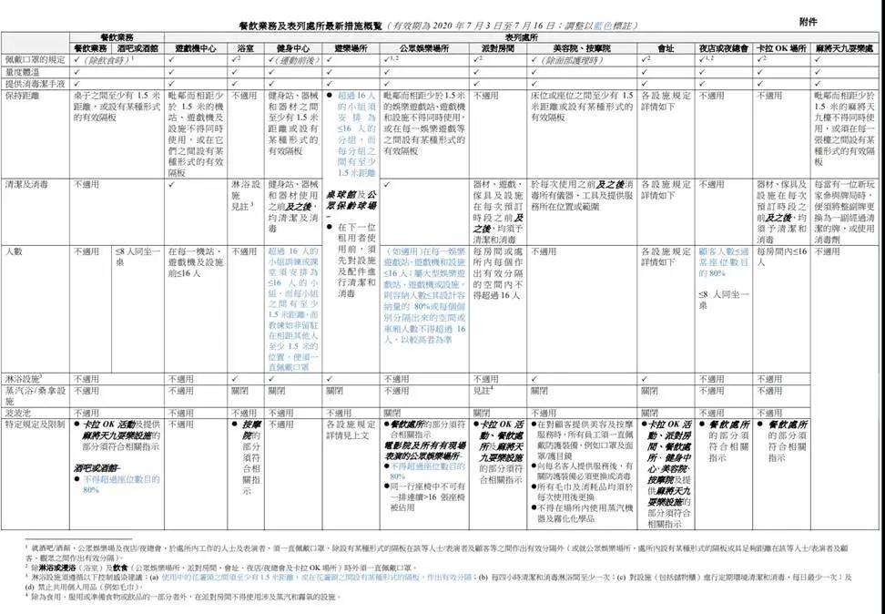 港府最新防疫措施:内地抵港人士强制检疫延长至8月7日!