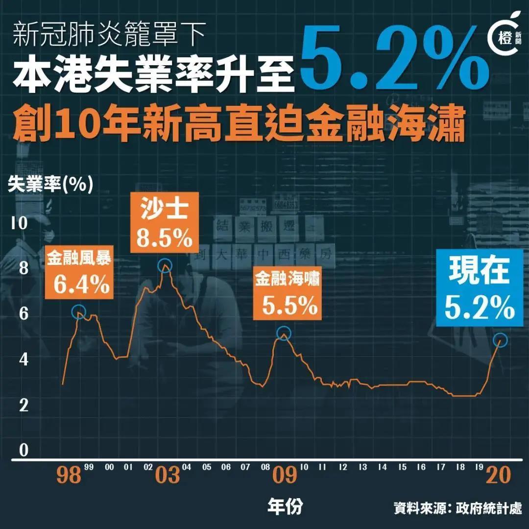 2020香港薪酬报告给出了这些信息