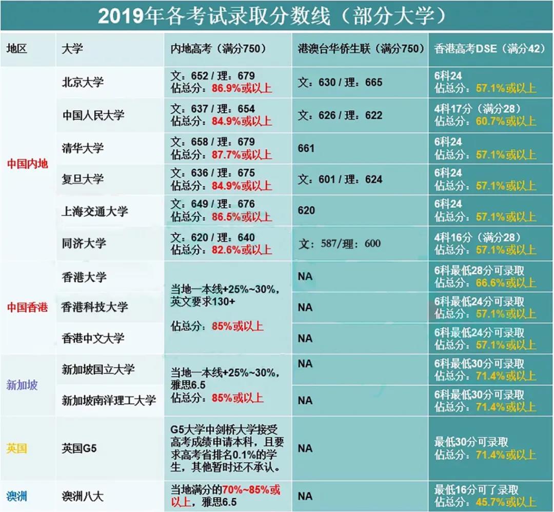 一文读懂香港高考DSE,对比内地高考有什么优势