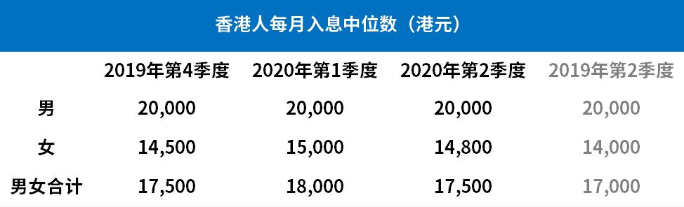 10大高薪岗位正在香港崛起!今年香港赚钱最多的是这群人