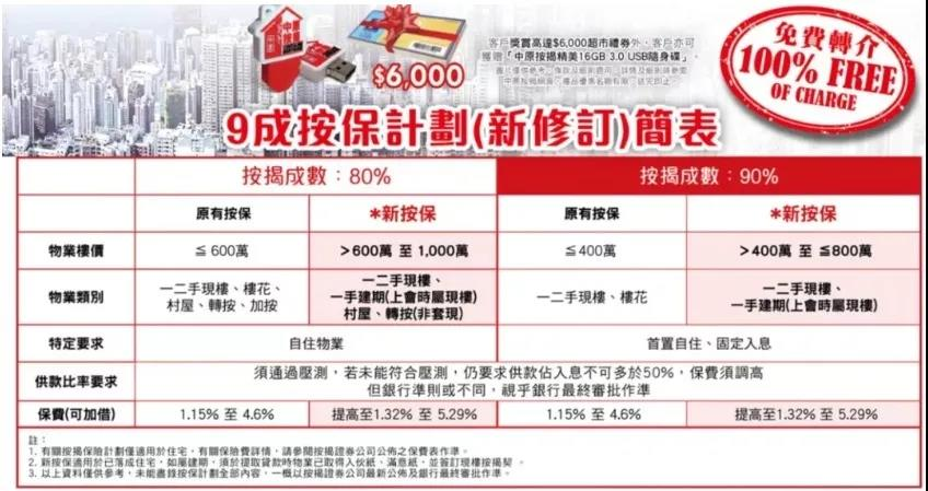 香港买房难吗?首付和按揭利率比内地低?