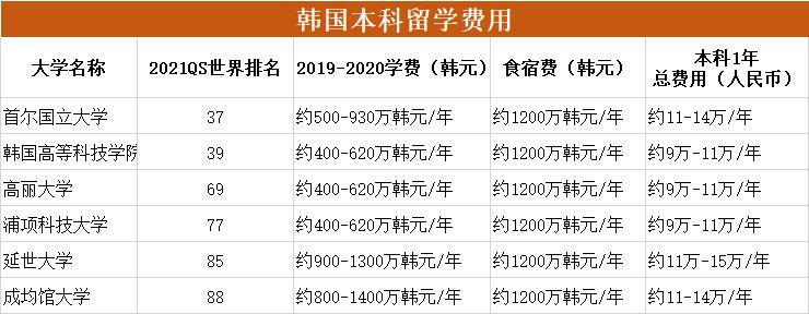 一年要50万?英美读大学那么贵,为什么香港却很便宜?