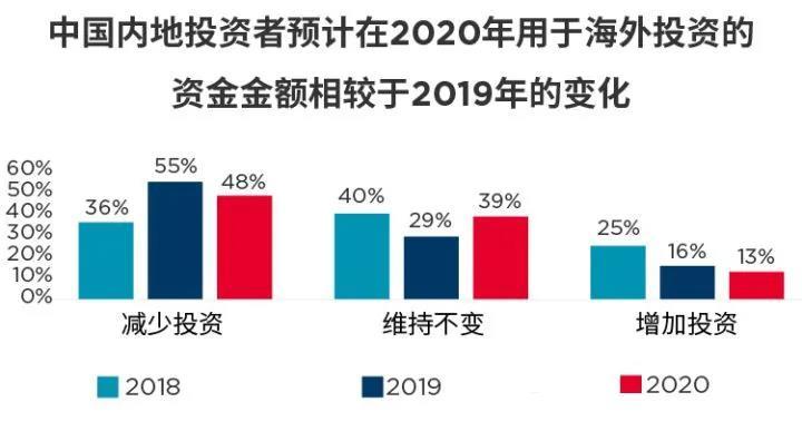 香港超越美国,成为全球投资首选目的地