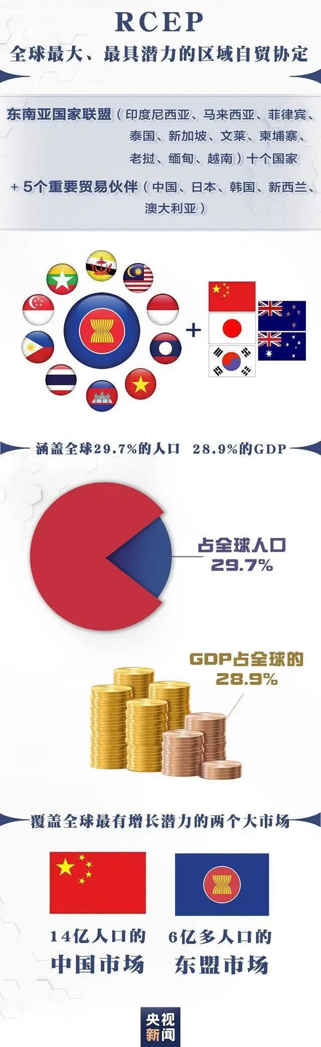 全球体量最大自贸区RCEP启航!香港积极加入,未来可期!