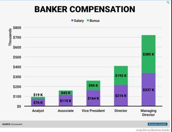 纽约、伦敦、香港金融圈薪资差距有多大?哪里赚钱最快?