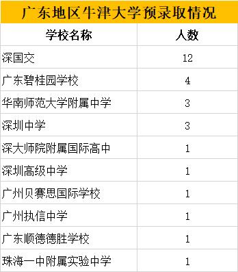 刚刚!牛津大学放榜啦!114枚offer,上海牛校狂揽39枚!