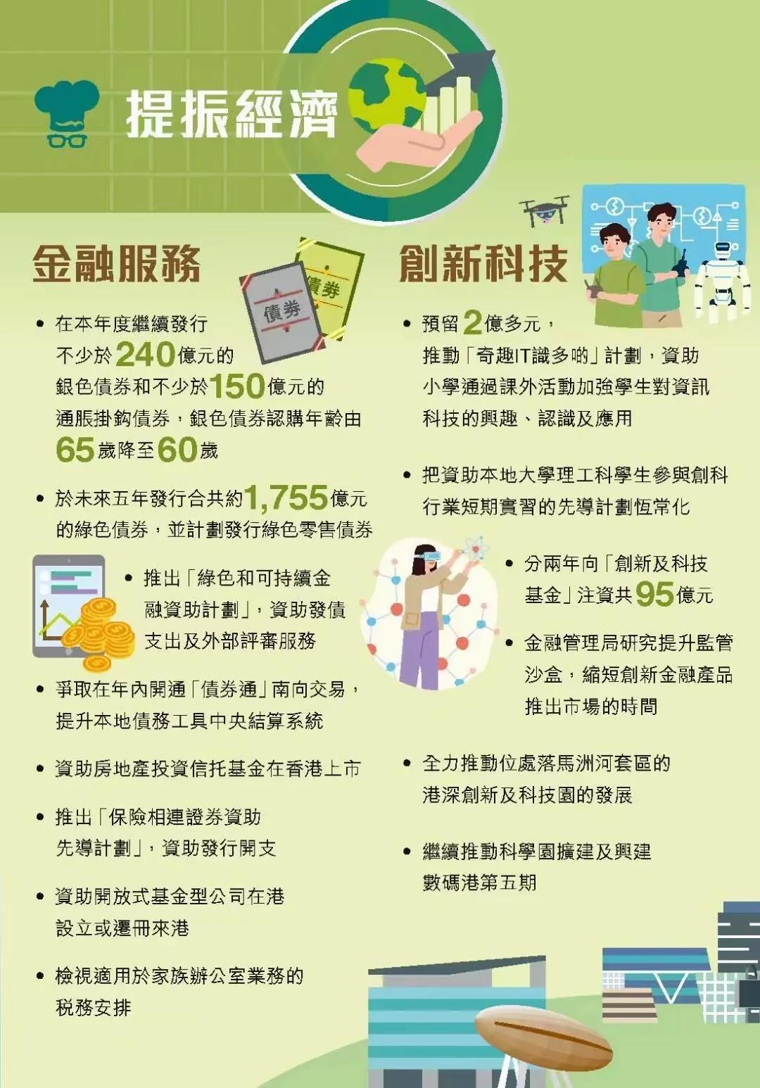 香港财政预算案公布:港人分发5000元消费券,宽减100%薪俸税