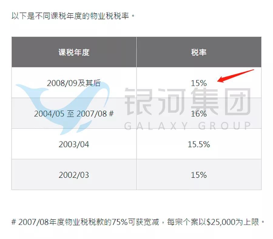 香港低税率,到底多低?