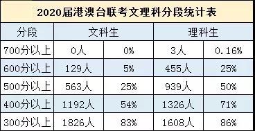 香港身份的孩子参加高考有什么优势吗?