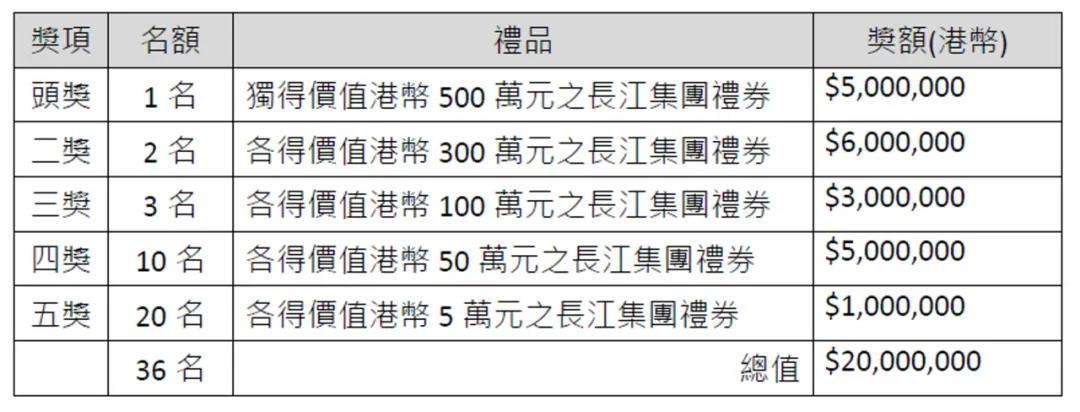 香港疯了!全城起动接种疫苗,赠送奖品价值1.2亿元!