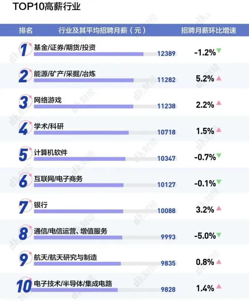 毕业季,谈谈香港和内地毕业生起薪对比
