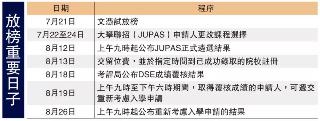 香港高考DSE放榜 | 低分可上清北?香港状元都想去哪?