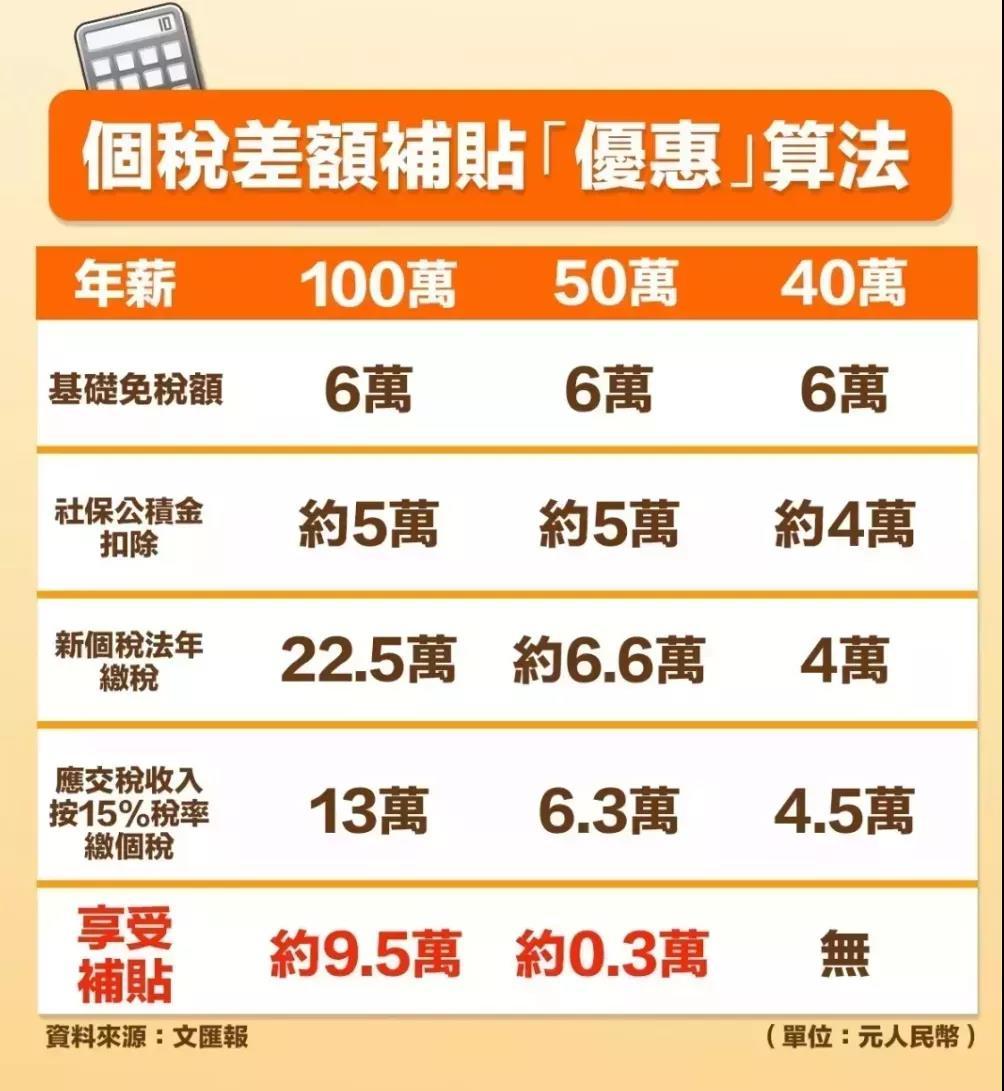 香港税率全球最低!年薪100万的中产每年省下一辆车?